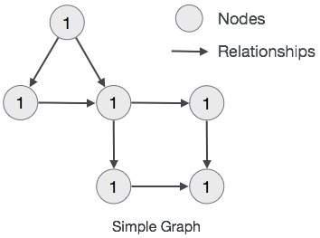 《Neo4j教程(二) : 数据模型》