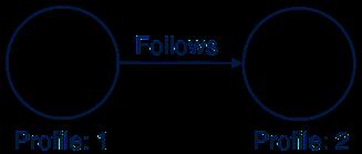 《Neo4j教程(三) :图形理论基础》