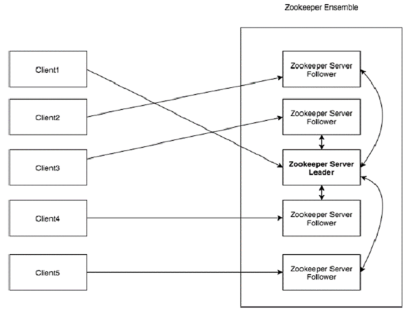 ZooKeeper的架构