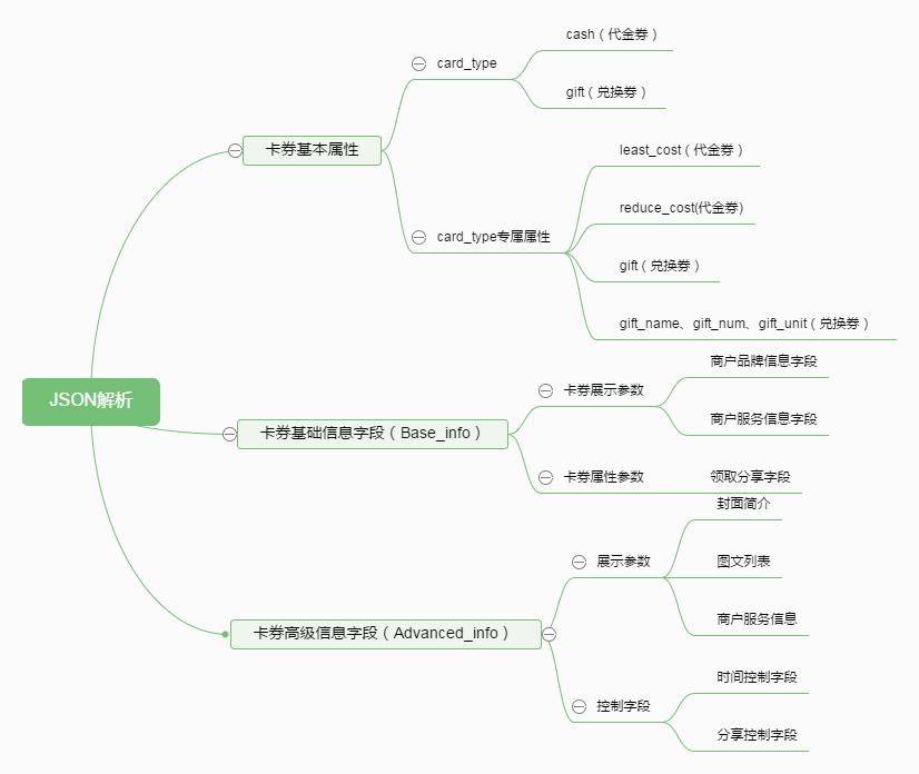 朋友的券JSON结构解析