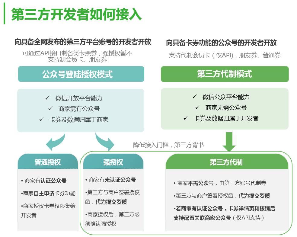 第三方开发者模式