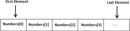 C# 中的数组