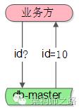 ID生成器