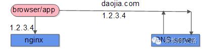 nginx水平扩展