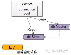 服务层到数据库层读的故障自动转移
