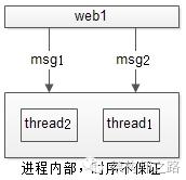 网络传输与多线程