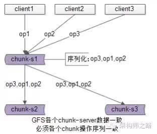 GFS中文件的一致性