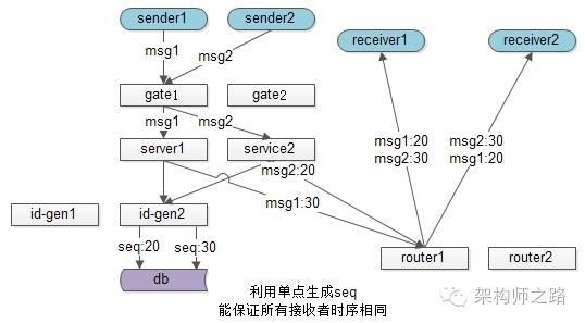 利用服务器的单点做序列化