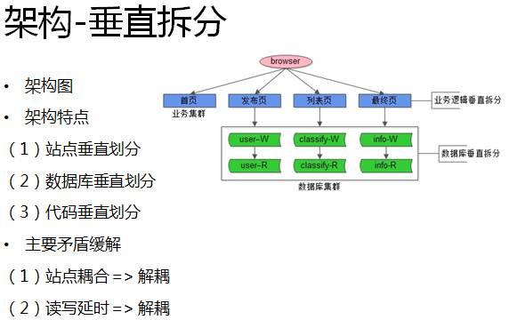 架构-垂直拆分