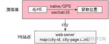 web-server层页面缓存优化