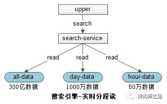 搜索引擎-实时分段读