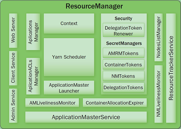 yarn-resource-manager