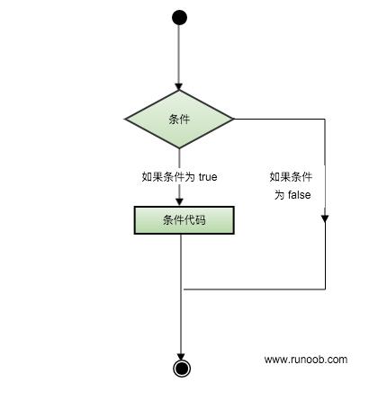 C# 判断结构