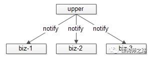 notify的不合理实现导致的耦合