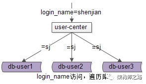 login_name访问遍历库