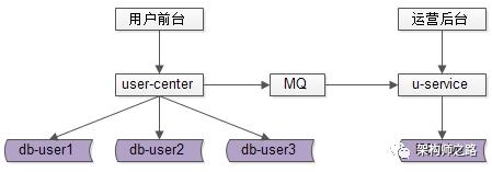 通过MQ同步数据