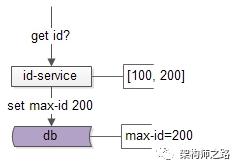 max-id写回数据库