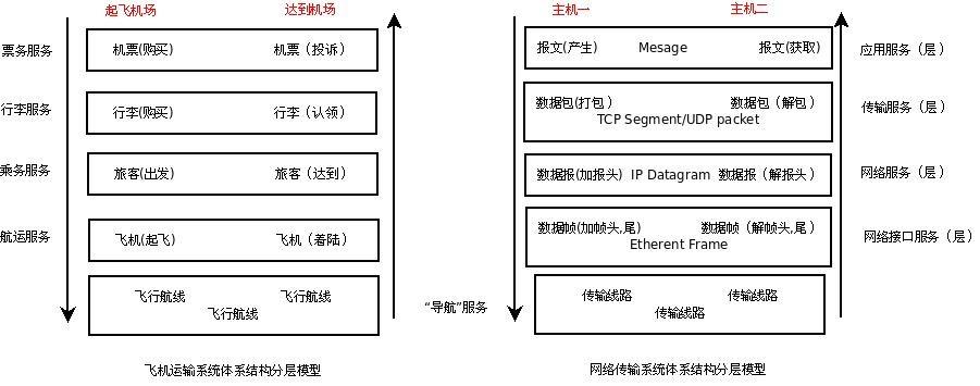Network Layer与交通运输体系比较