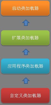 双亲委派模型流程图
