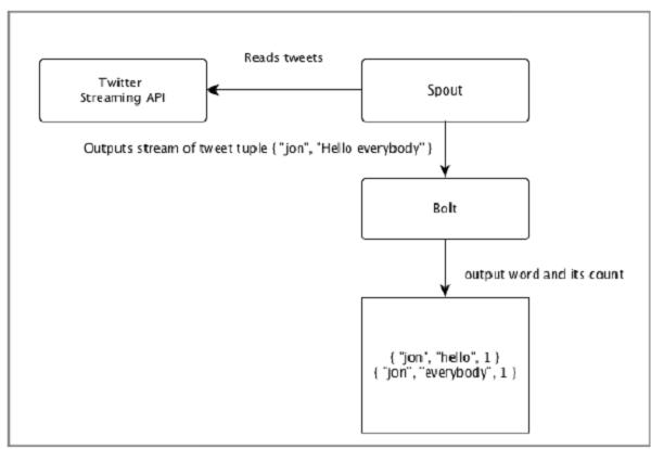 Twitter的分析