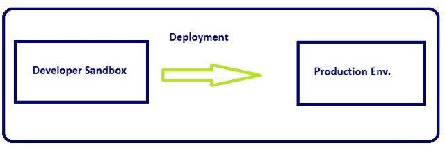 deployment_process