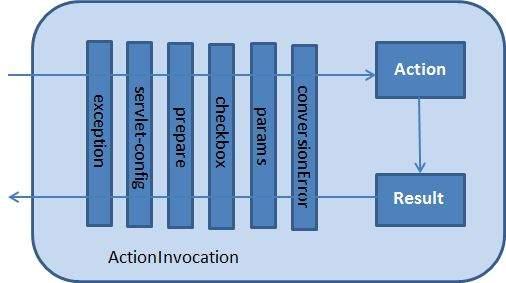 ActionInvocation
