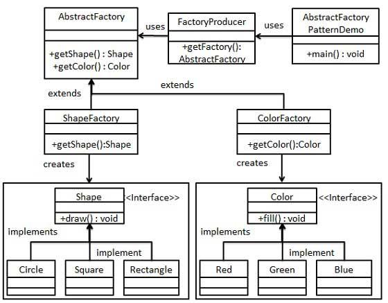 抽象工厂模式的 UML 图