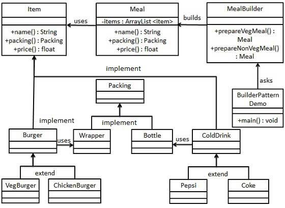 建造者模式的 UML 图