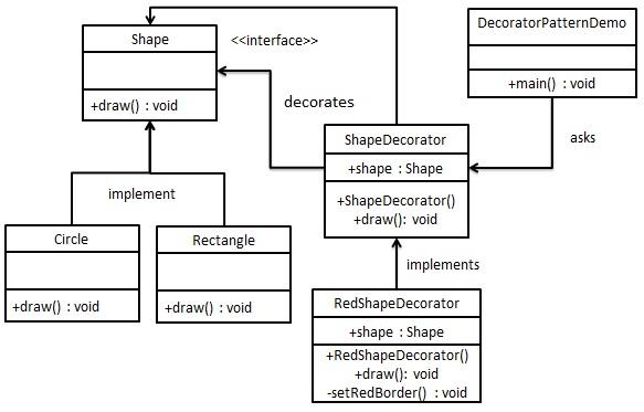 装饰器模式的 UML 图