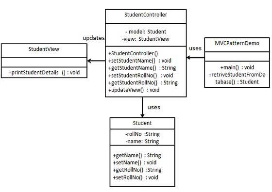 MVC 模式的 UML 图