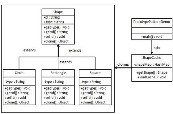 原型模式的 UML 图