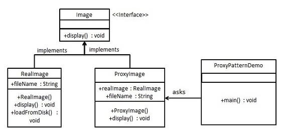 代理模式的 UML 图