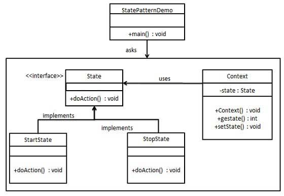 状态模式的 UML 图