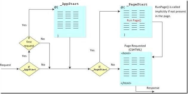 PageStart